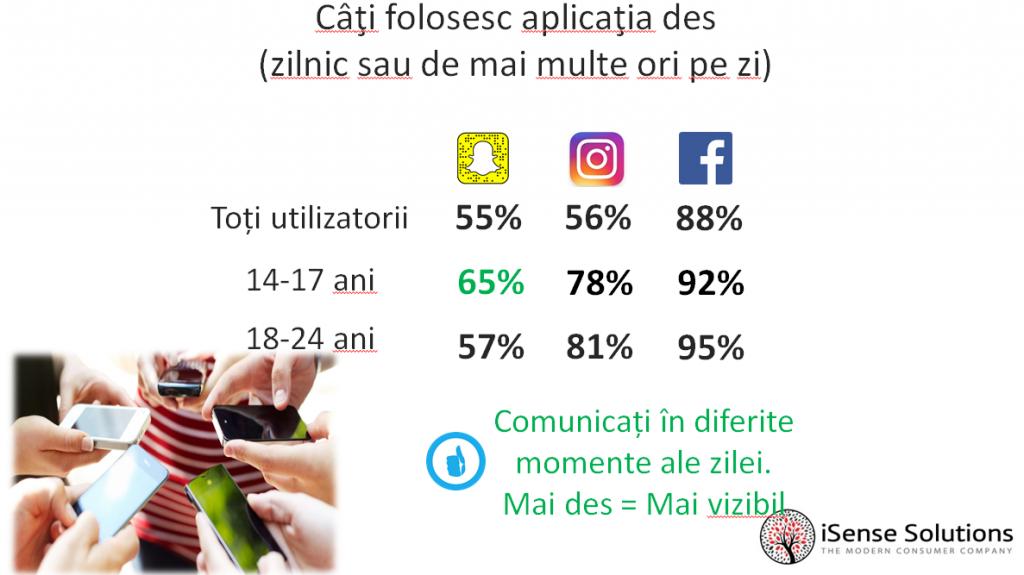 Snapchat utilizatori